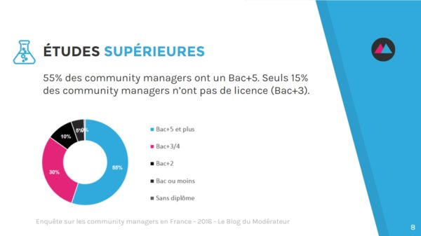 community-manager-formation
