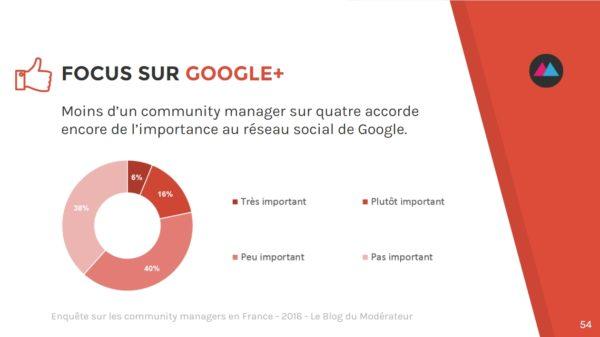 community-manager-google-plus