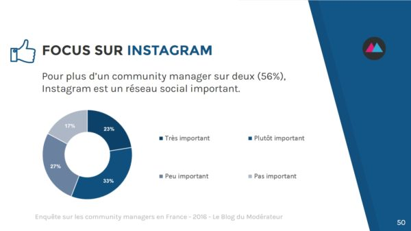 community-manager-instagram