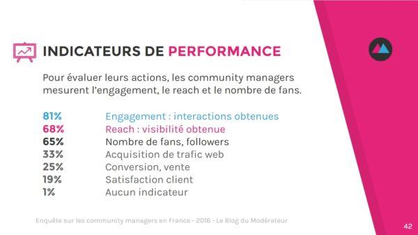 community-manager-kpi
