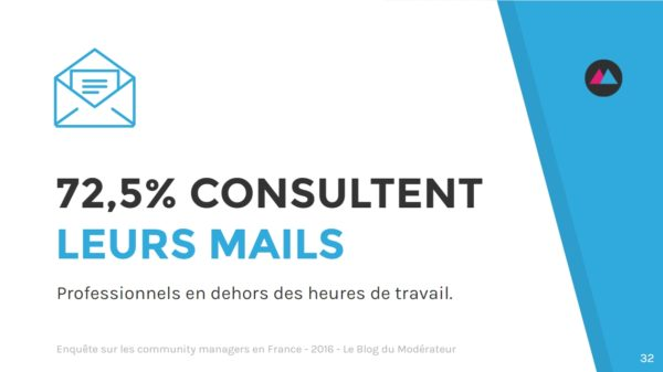community-manager-mails