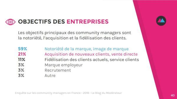 community-manager-objectifs