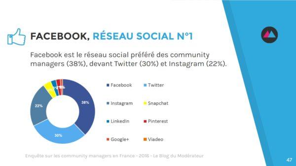 community-manager-reseaux-sociaux