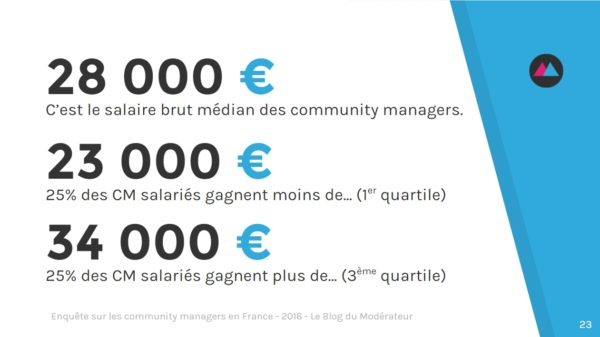 community-manager-salaire