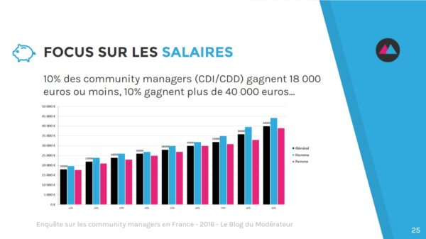 community-manager-salaire-repartition
