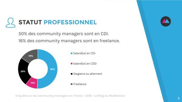 community-manager-statut