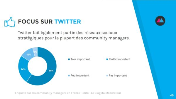 community-manager-twitter