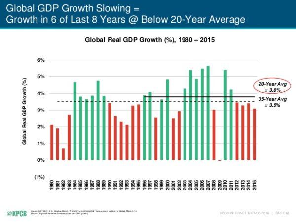 croissance-2016