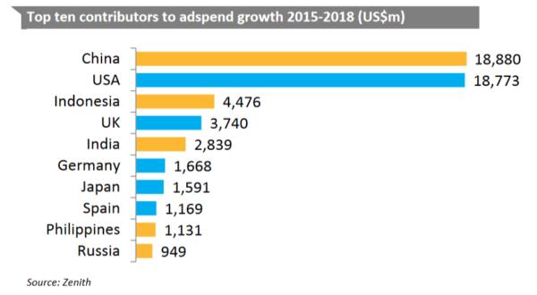 dépenses de la Chine en publicité mobile