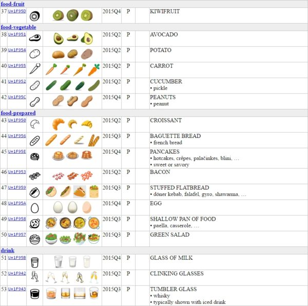 emojis-food