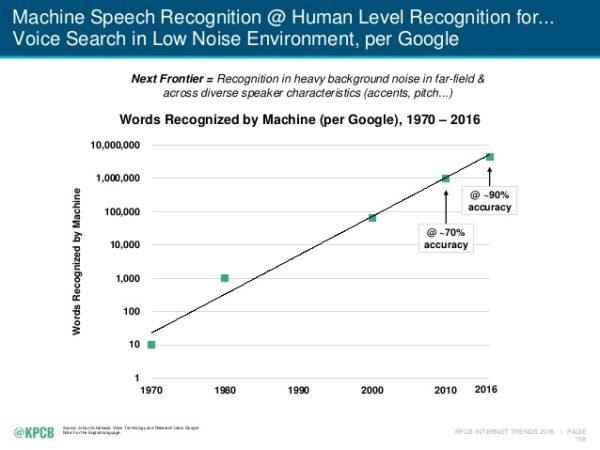 google-reconnaissance-vocale-2016
