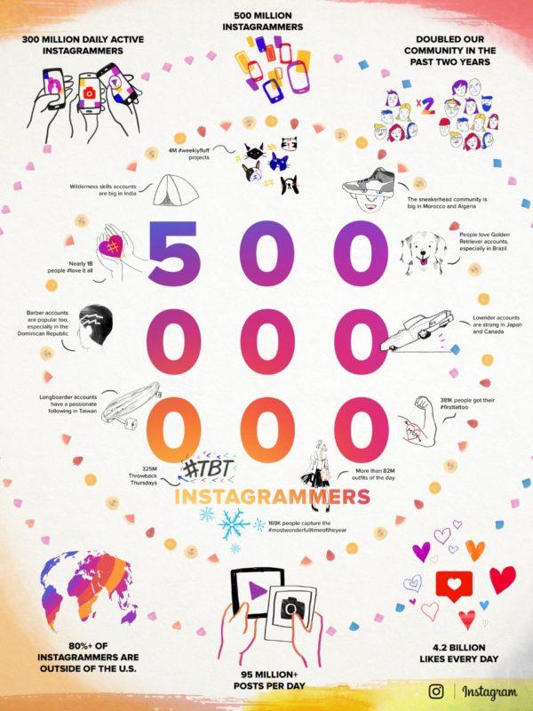 instagram-500-millions