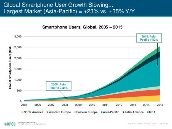 internet-mobile-2016