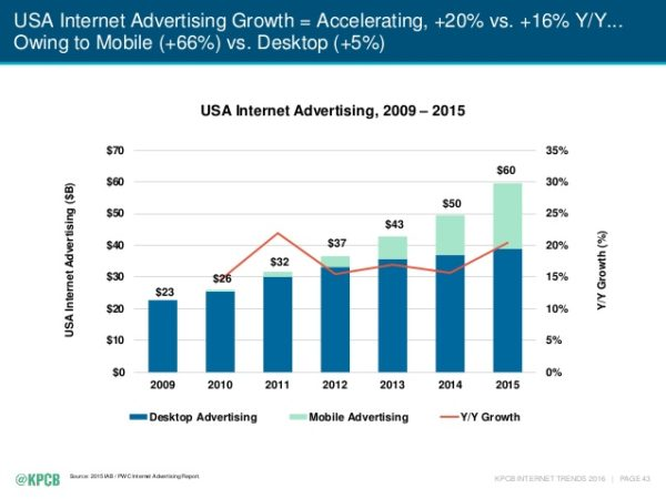 internet-pub-usa-2016