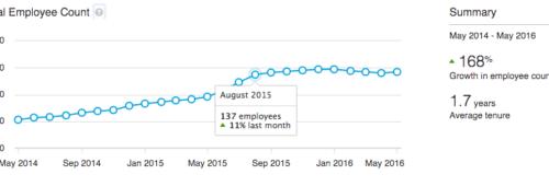 LinkedIn lance Premium Insights entreprises comptes payants