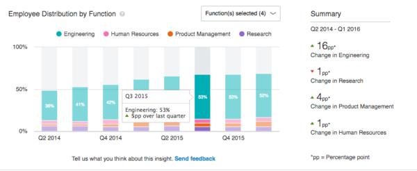 linkedin lance des premium insights sur les entreprises pour les comptes payants