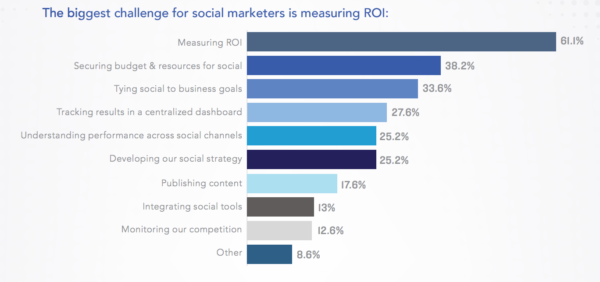 challenge for social marketers