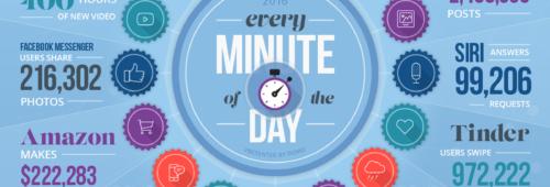 Chiffres clés   60 secondes Internet 2016