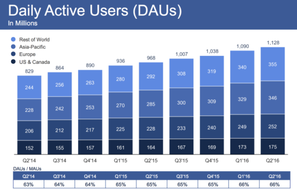 facebook-daus-2016