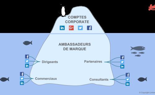 Limber facilite coordination partages réseaux sociaux (salariés  clients…)