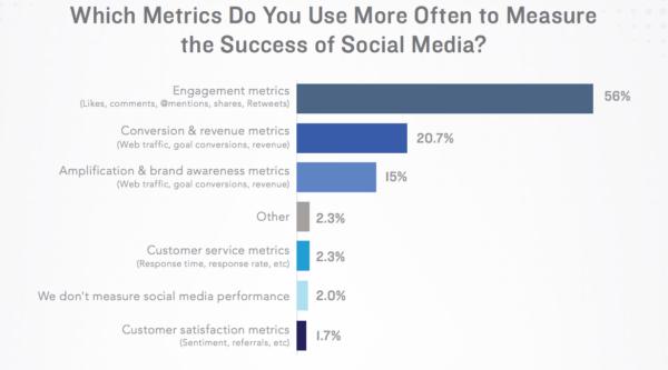 metrics success of social media