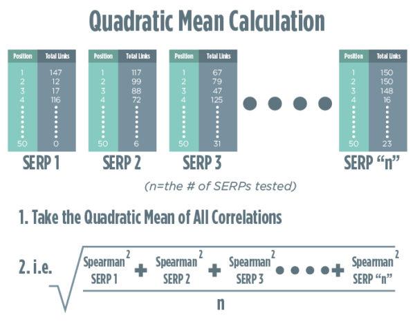 quadratic-mean-calcultation