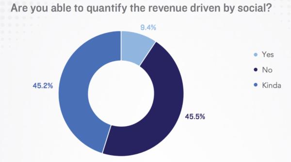 quantify the revenue of social