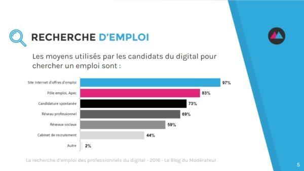 la recherche d u0026 39 emploi des professionnels du digital