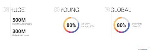 Étude Instagram   marques plus engageantes secteur secteur