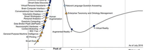 Cartographie tendances technologiques 2016