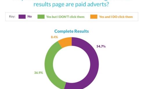 Moins d'un internaute deux fait différence entre résultat naturel résultat sponsorisé