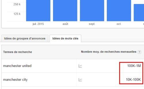 Keyword Planner   volumes recherche précis réservés gros clients Google AdWords