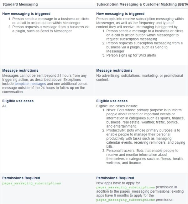 regles-bots-messenger
