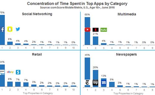 Étude comScore l'usage applications mobiles 2016