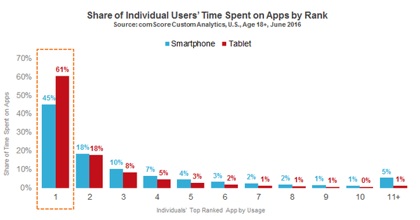 Users_Time_Spent_on_Apps_reference