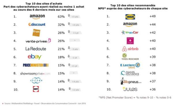 classement-sites-ecommerce
