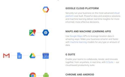 Google réorganise outils professionnels G Suite