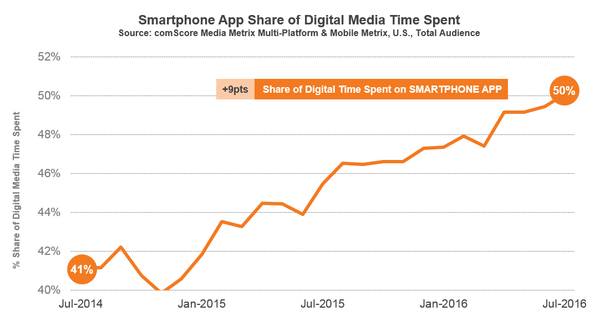 temps-passe-app-mobile