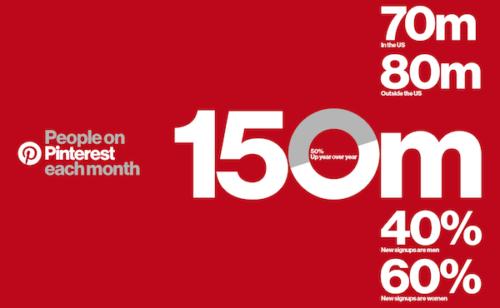 Pinterest   150 millions d'utilisateurs très forte croissance
