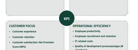 kpi-digitalisation