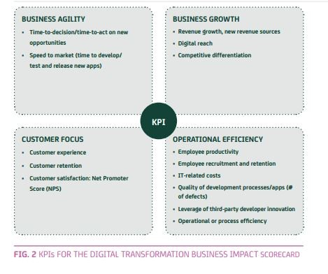 KPI-digitalisation