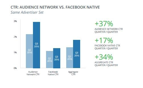 audience-network-ctr