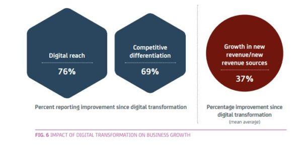 benefices-digitalisation