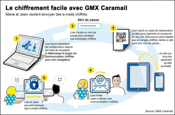caramail-chiffrement