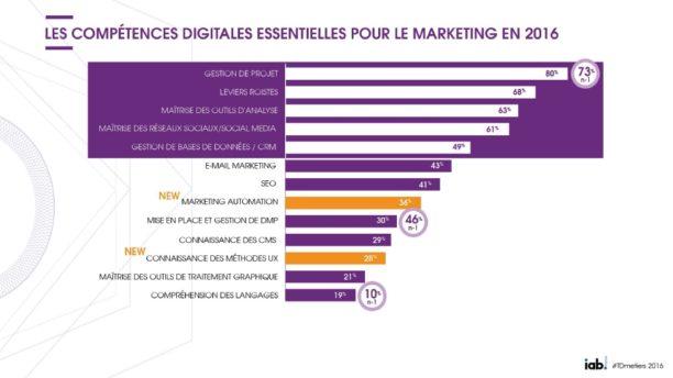 competences-digital-2016