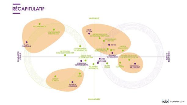formation-metiers-digital-2016