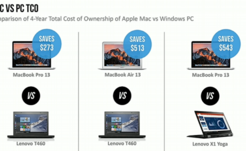 D'après IBM parc d'entreprise Mac coûte beaucoup moins cher qu'un parc PC