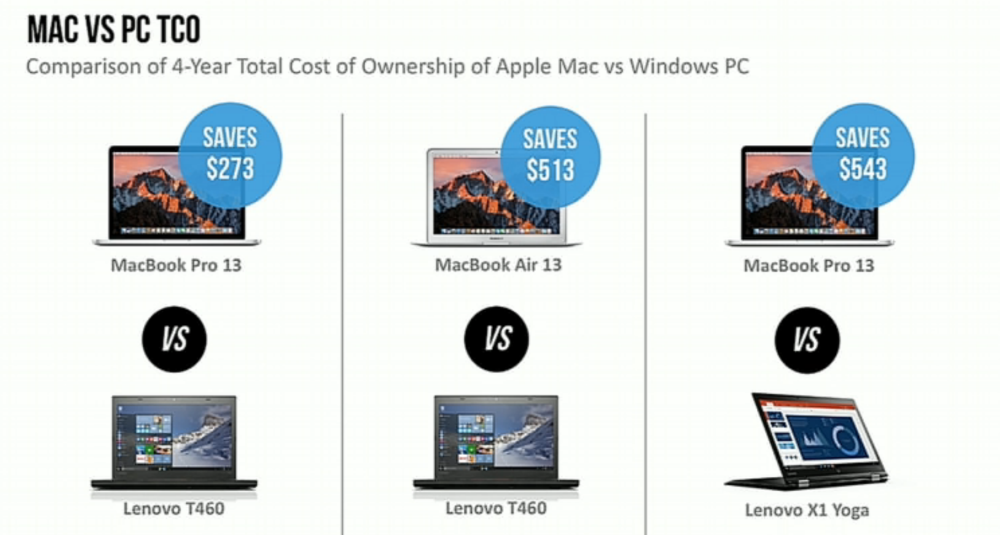 ibm-mac-vs-pc-costs