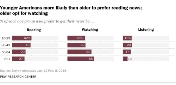 Pour s'informer, les jeunes adultes préfèrent le texte à la vidéo