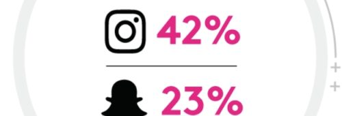 Snapchat Instagram   forte progression l'usage 2016  France monde